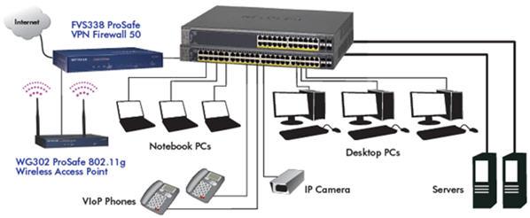 Prosafe 48 port gigabit stackable poe smart switch sciox Gallery